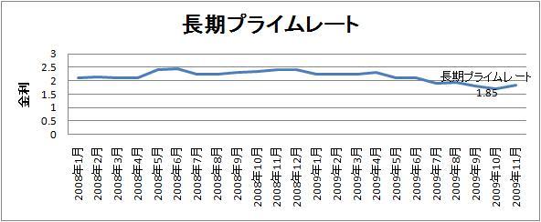 long_term_rate.jpg