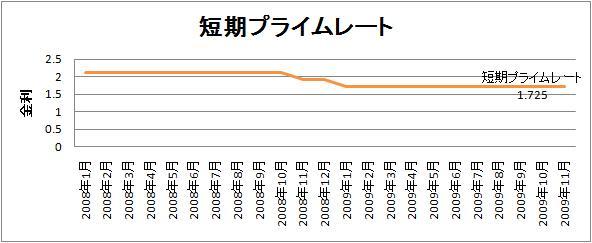 short_term_rate.jpg
